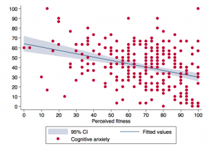 Cognitive Anxiety by Fitness